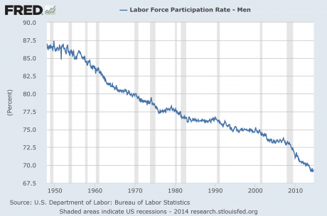 Labor Force Participation Rate For Men