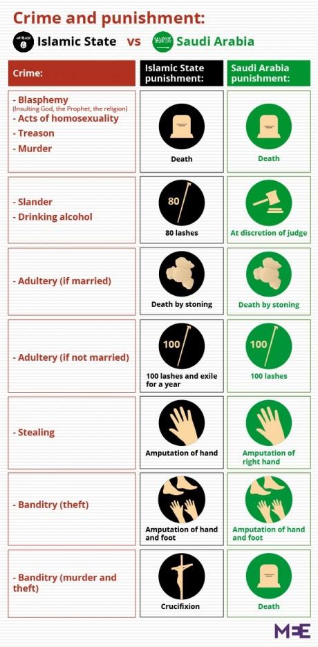 Saudi Arabia And The Islamic State