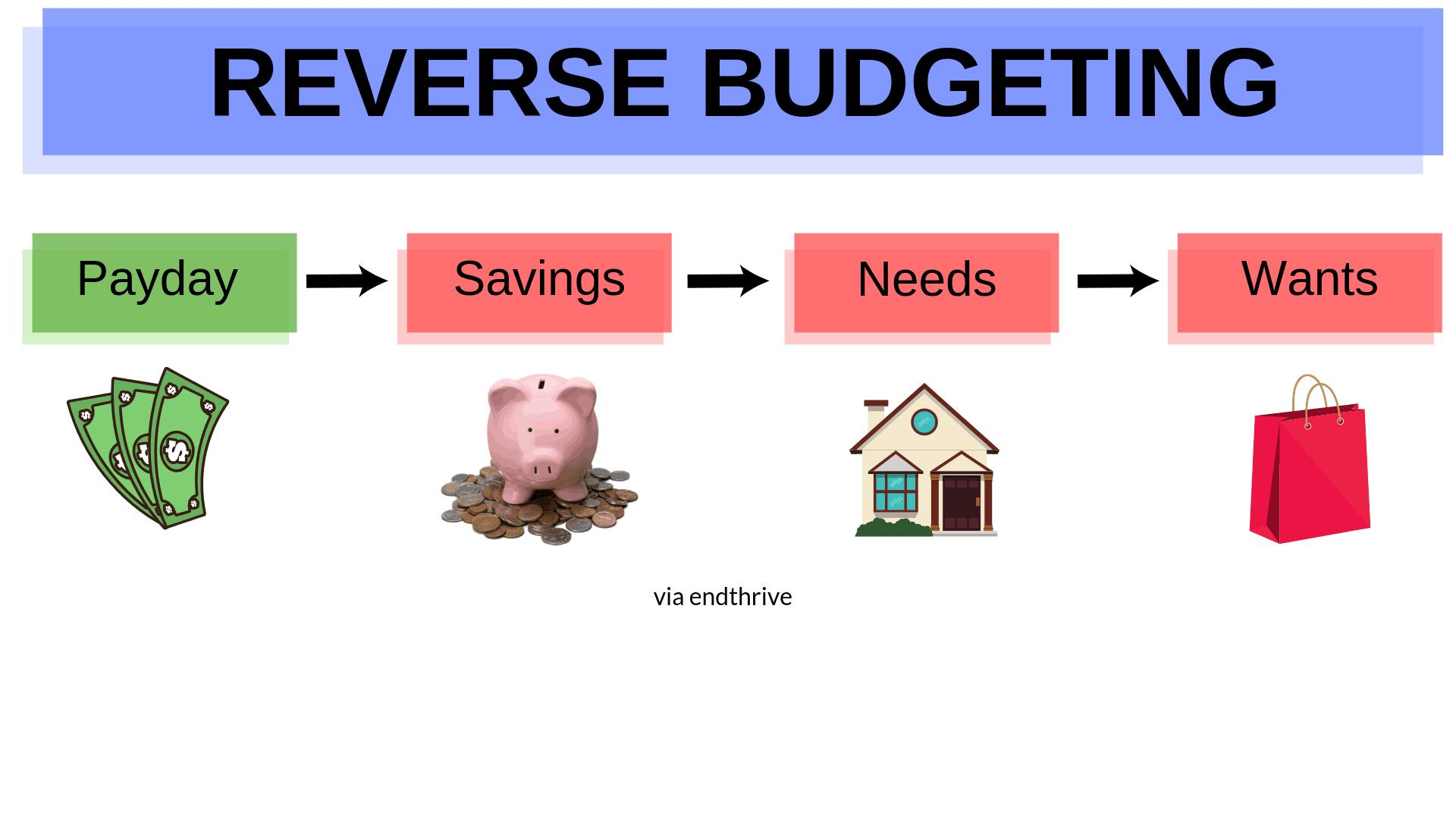 Budgeting Endthrive