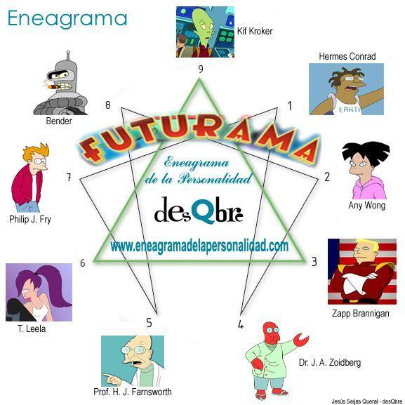 Eneagrama de la personalidad - FUTURAMA y sus eneatipos