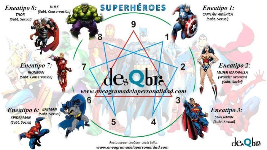 Superhéroes eneagrama eneatipos