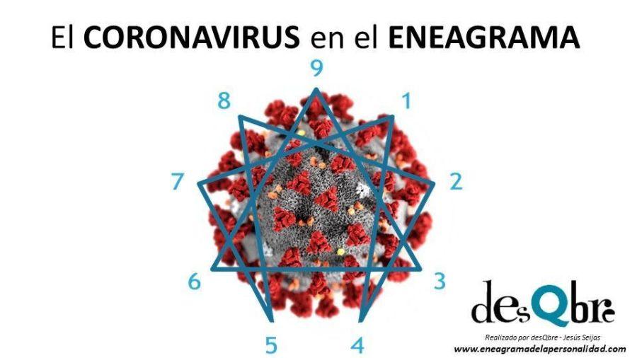 Coronavirus y el Eneagrama