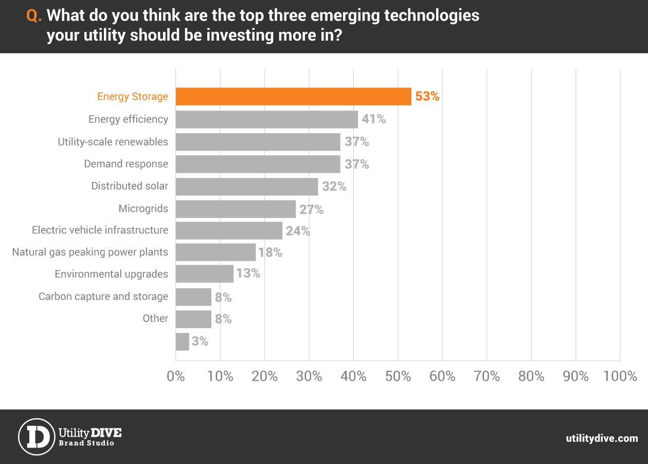 Utility Investments In Emerging Technologies May Transform