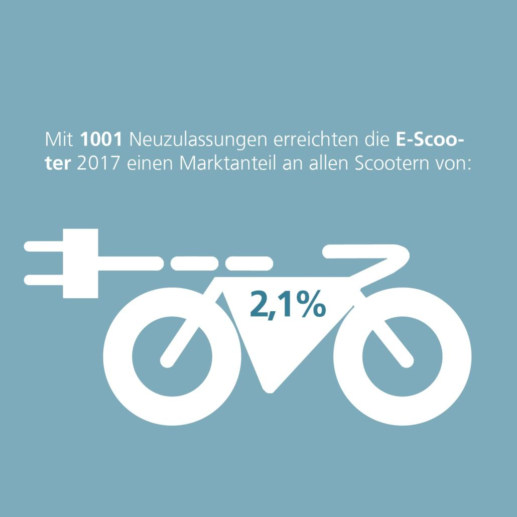 Markttrends E-Scooter
