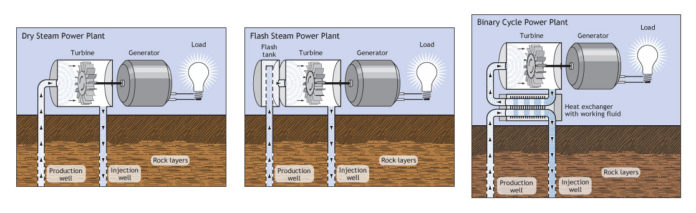 diagrammi-energia-rinnovabile Energia Geotermica: cos'è e come funziona? Energie Alternative