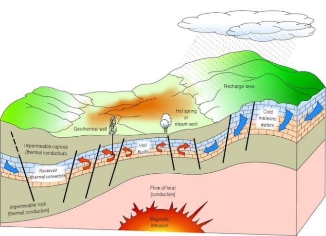 energia-geotermica Energie alternative: cosa sono le fonti rinnovabili Energie Alternative