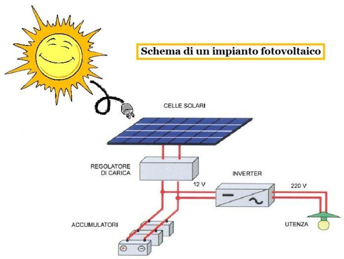 impianto-fotovoltaico-1 I due tipi di energia solare: Fotovoltaica e Termica Energia Solare