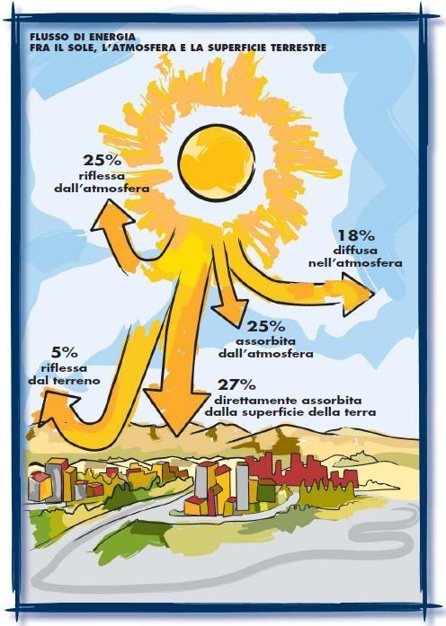 flussi-solari Energia solare: riassunto (scuola primaria, elementari e medie) Energia Solare