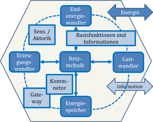 Komponenten der Energiezelle