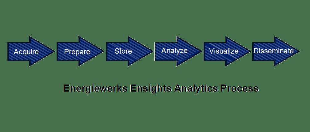 analytics-process