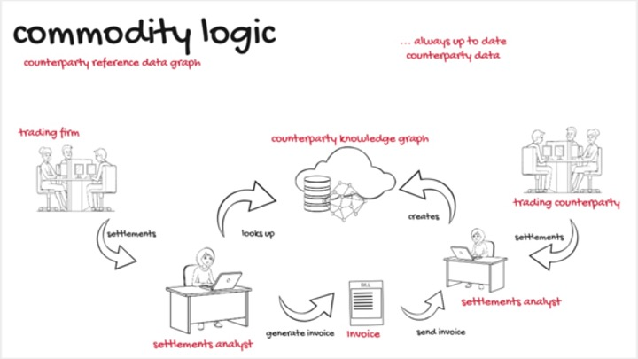 Infographic detailing reference data knowledge graph