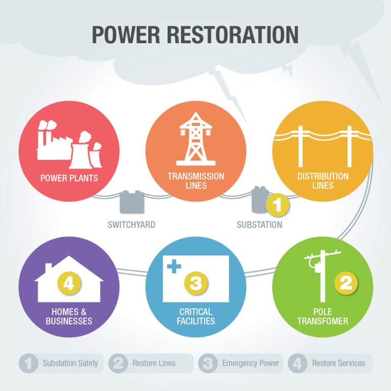 FB_E&G_INFOGRAPH_Power_Restoration_Process