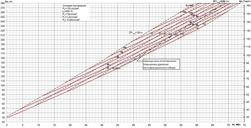 Диаграммы режимов ПТ-60-130 (режим П)