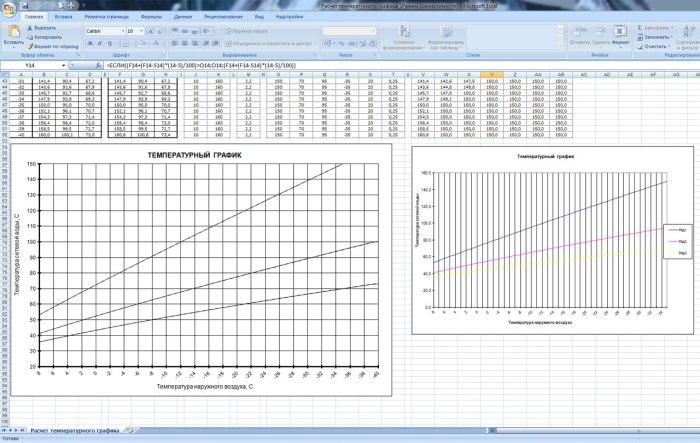 Графическое изображение температурного графика