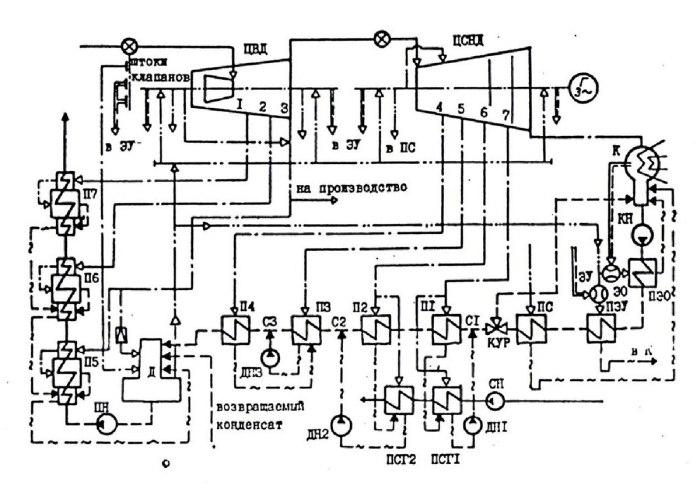 Принципиальная схема турбоустановки ПТ-135-130