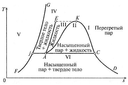 Фазовая диаграмма для водяного пара в t, s-координатах