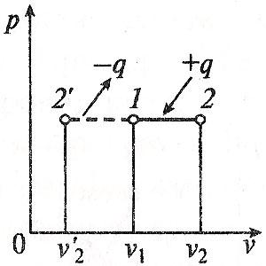 Изобарный процесс в p-v координатах