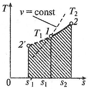 Изобарный процесс в t-s координатах