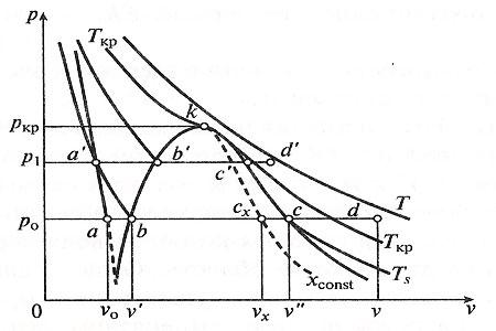 Диаграмма p, v для воды и водяного пара