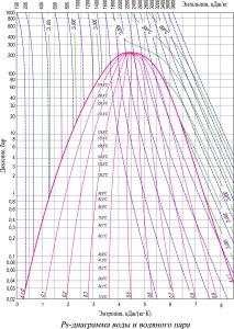 ps диаграмма воды и водяного пара