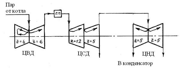 Схема турбины К-300-240