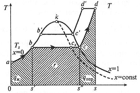 Диаграмма T, s для воды и водяного пара