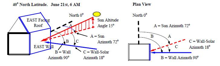 Solar Gain Wall