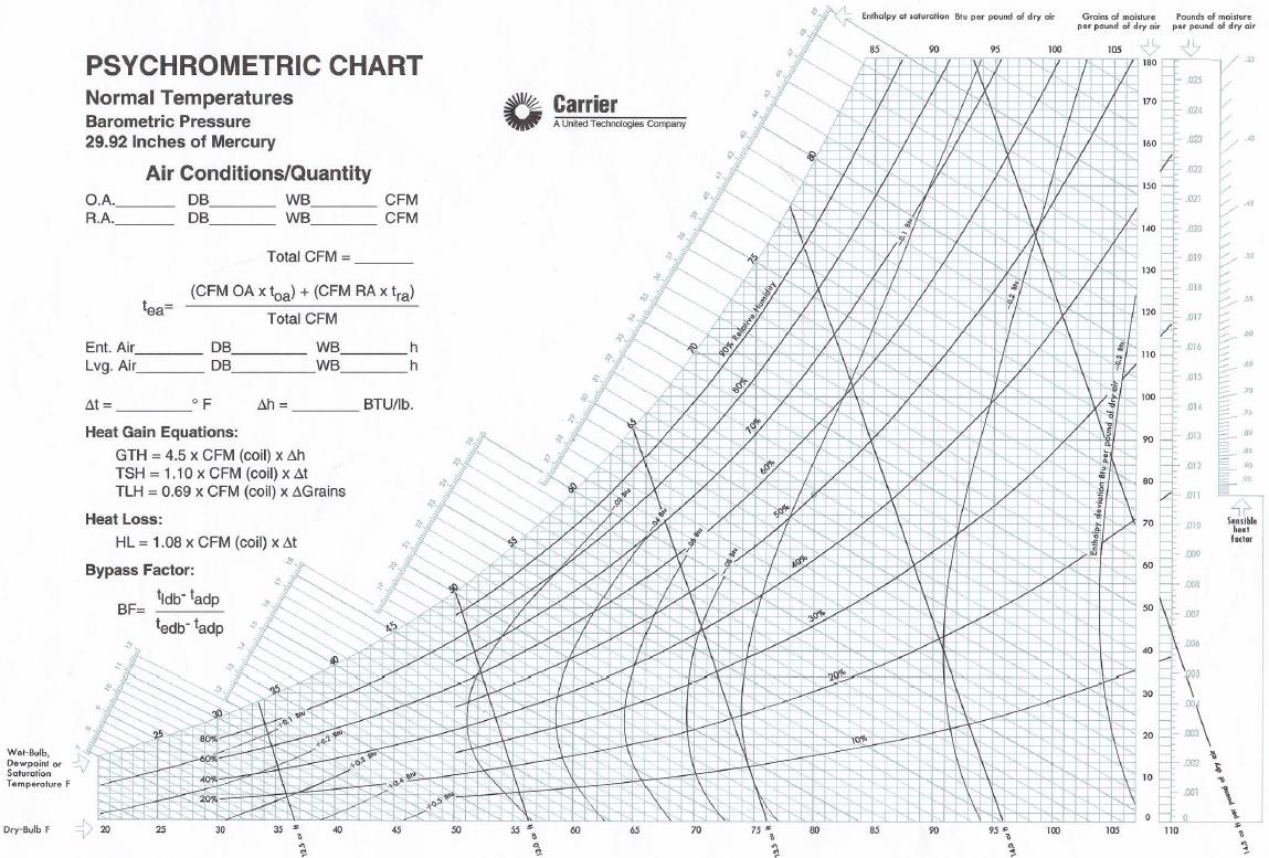 Psychrometric Chart Carrier