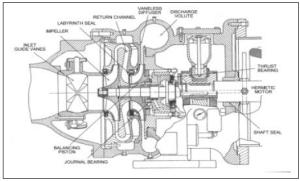 Centrifugal Chiller  Fundamentals   EnergyModels