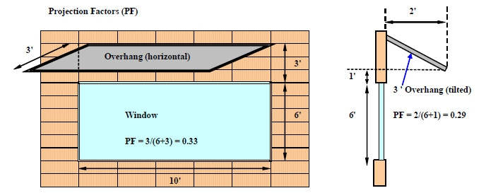 Azimuth Angles Of Building Surfaces