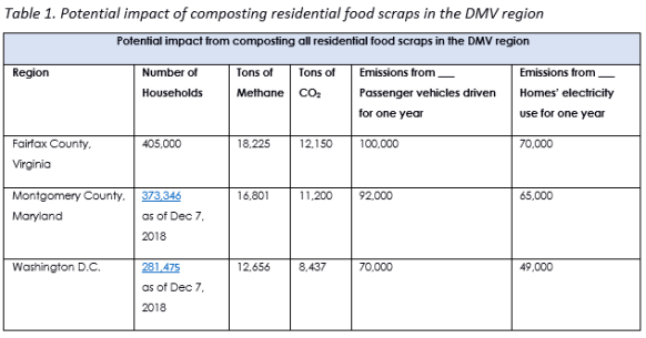 Impact of composting in the DMV region