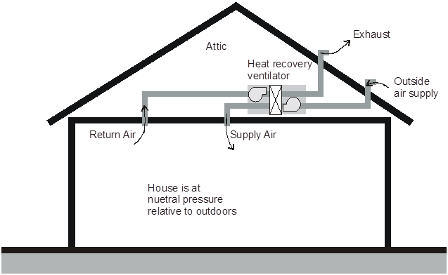 4 6 indoor air quality and mechanical