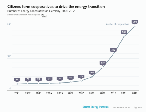 get_2a16_cooperatives_drive_energy_transition_l