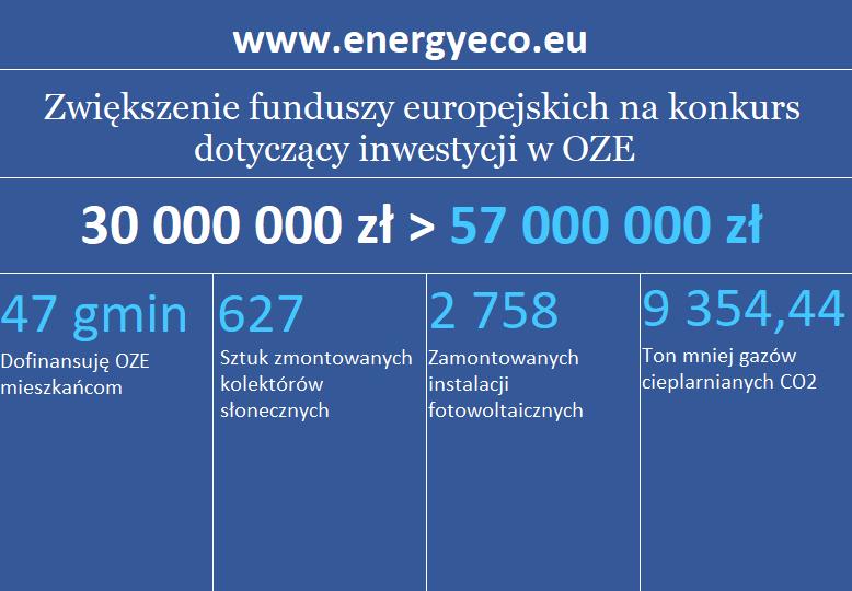 Działanie 5.1 Energetyka oparta na odnawialnych źródłach energii