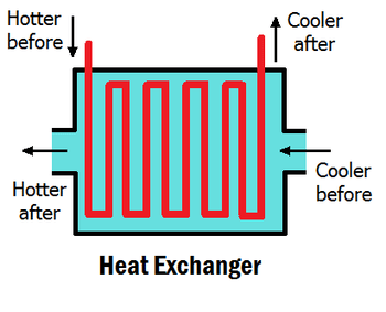 Heat exchanger - Energy Education