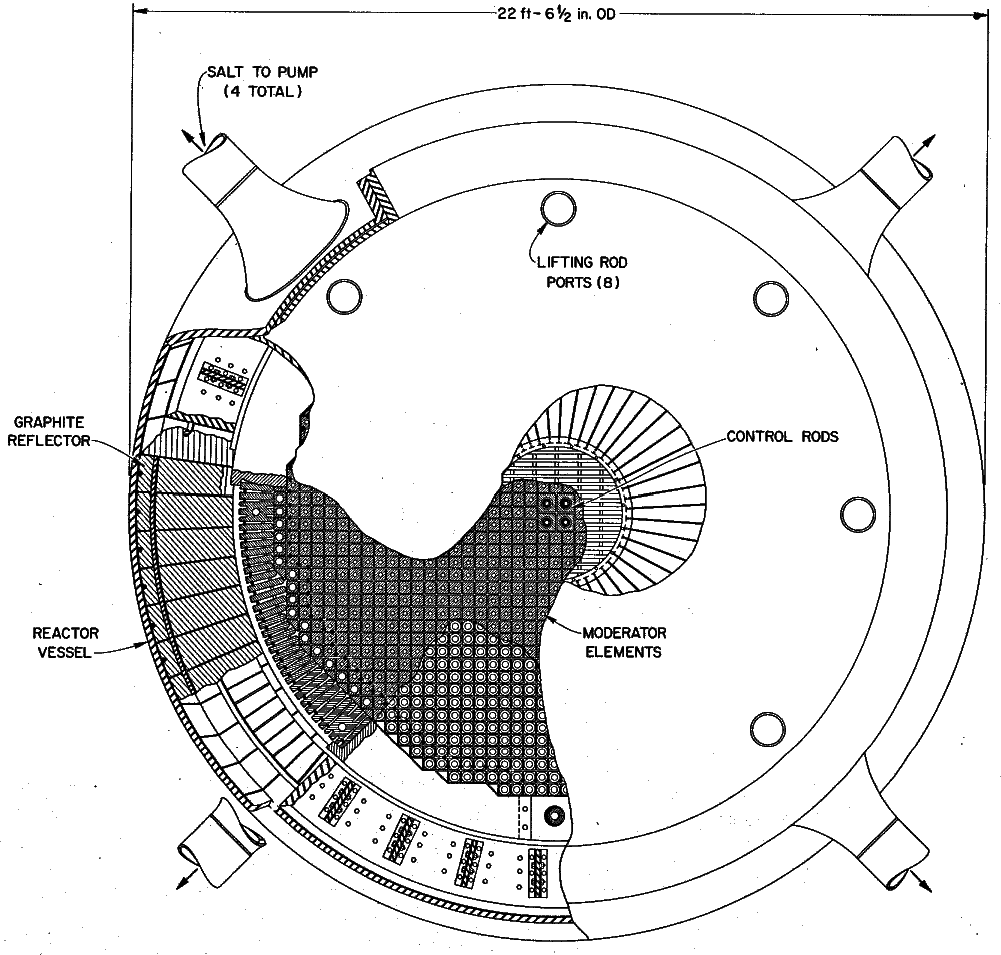 A cross sectional view of the reactor vessel from ornl 4396 for a molten