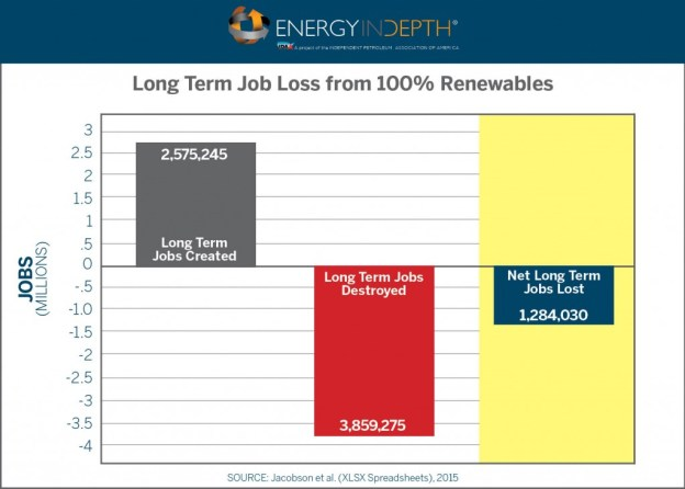 EID-renewables-job-loss
