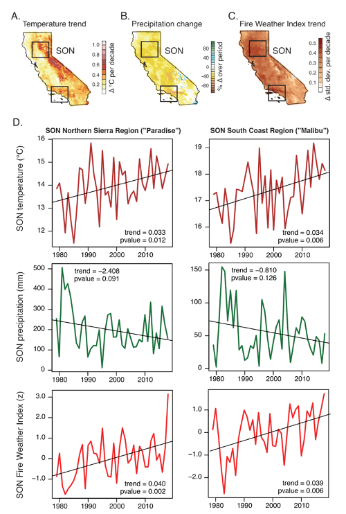 Maps show 1979–2018 trends in observed autumn-mean surface air temperature (˚C per decade), precipitation (% change over period), and Fire Weather Index (units per decade).