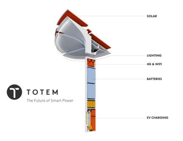 totem-power-stromspeicher-solar-mobilfunk