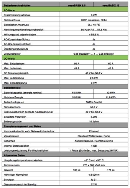 akasol-gridsense-solarbatterien