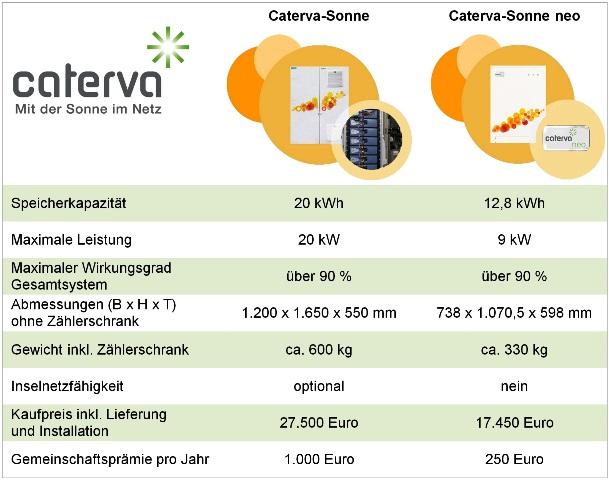 freistrom-caterva-solarbatterie