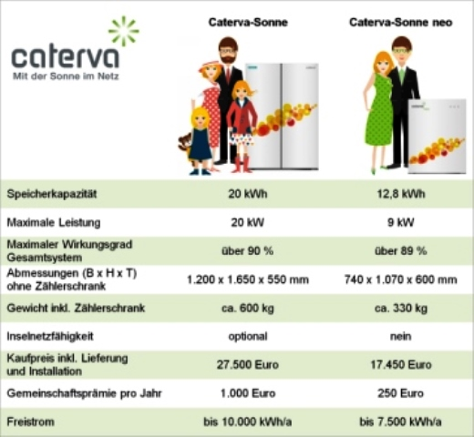 caterva-stromspeichervergleich