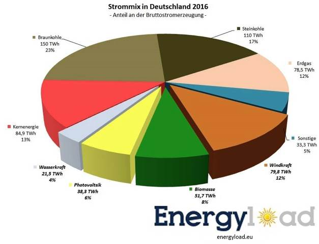 entwicklung-anteil-erneuerbare-strommix