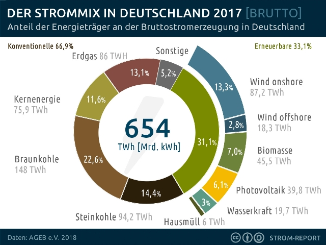 strommix-deutschland-2017