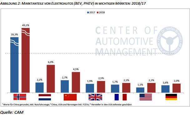 absatztrends-elektroautos