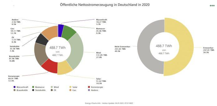 erneurbare-deutschland-2020