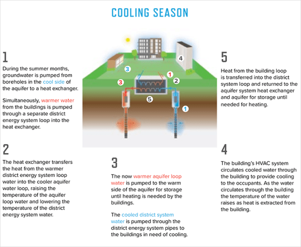 A graphic explains how cool and warm water are pumped to heat and cool buildings using aquifer thermal energy storage.