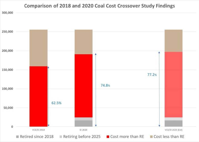 A comparison of Energy Innovation's original analysis of renewables and coal cost-competitiveness, which includes a 2025 projection, to the most recent analysis.