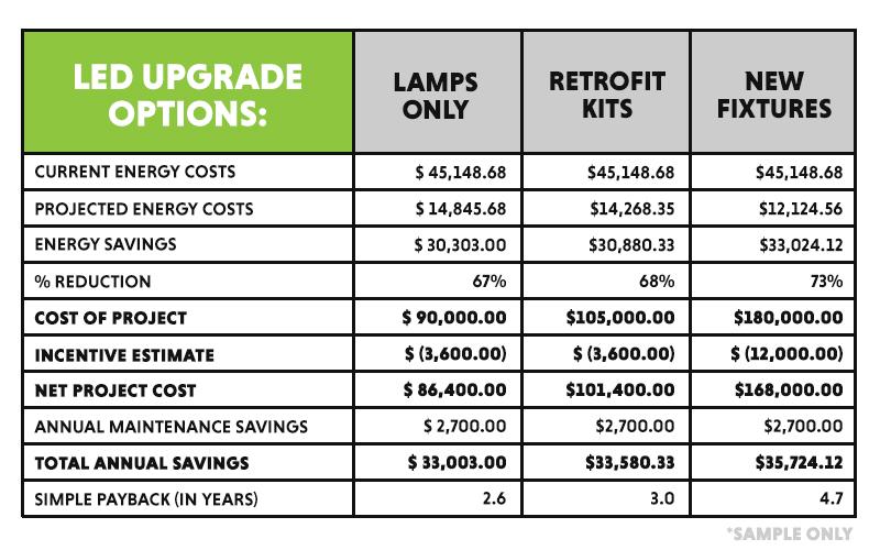 best led lamps retrofit kits