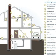 Air Sealing Your Home